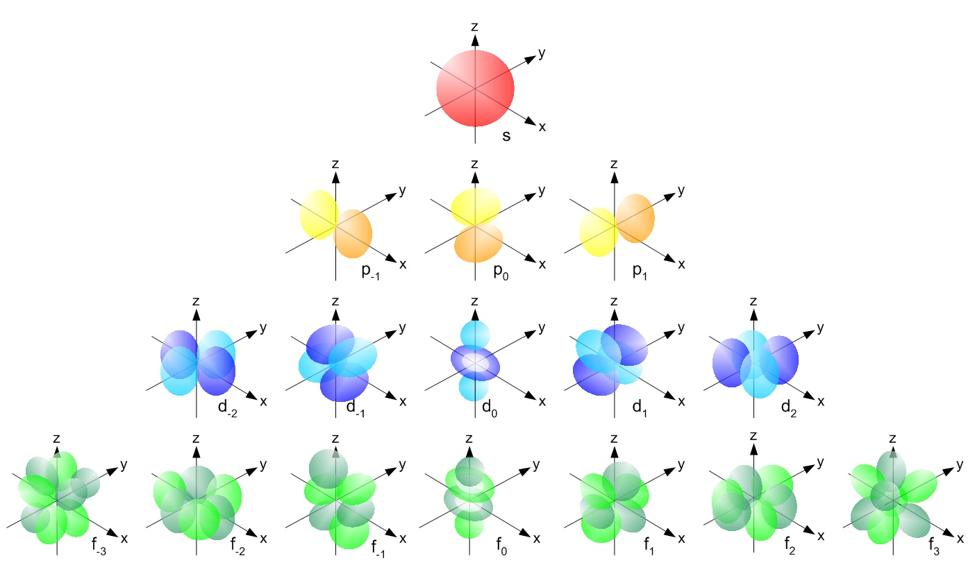 Single electron orbitals