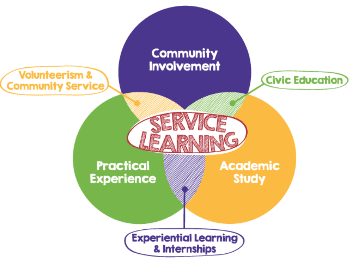 5 Reasons to Get Involved with Service Learning Classes at VCU