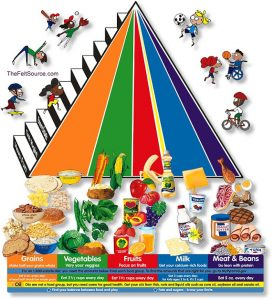 A food pyramid showing nutritions that are needed by children