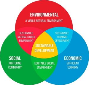 An image showing environmental, social, and economic aspects of Sustainability