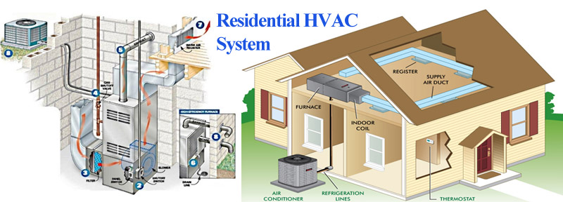 Schema of residential HVAC system