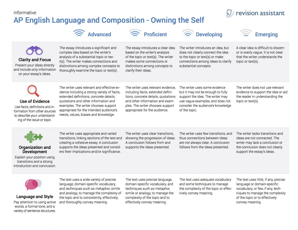 Key concepts of composition and writing.