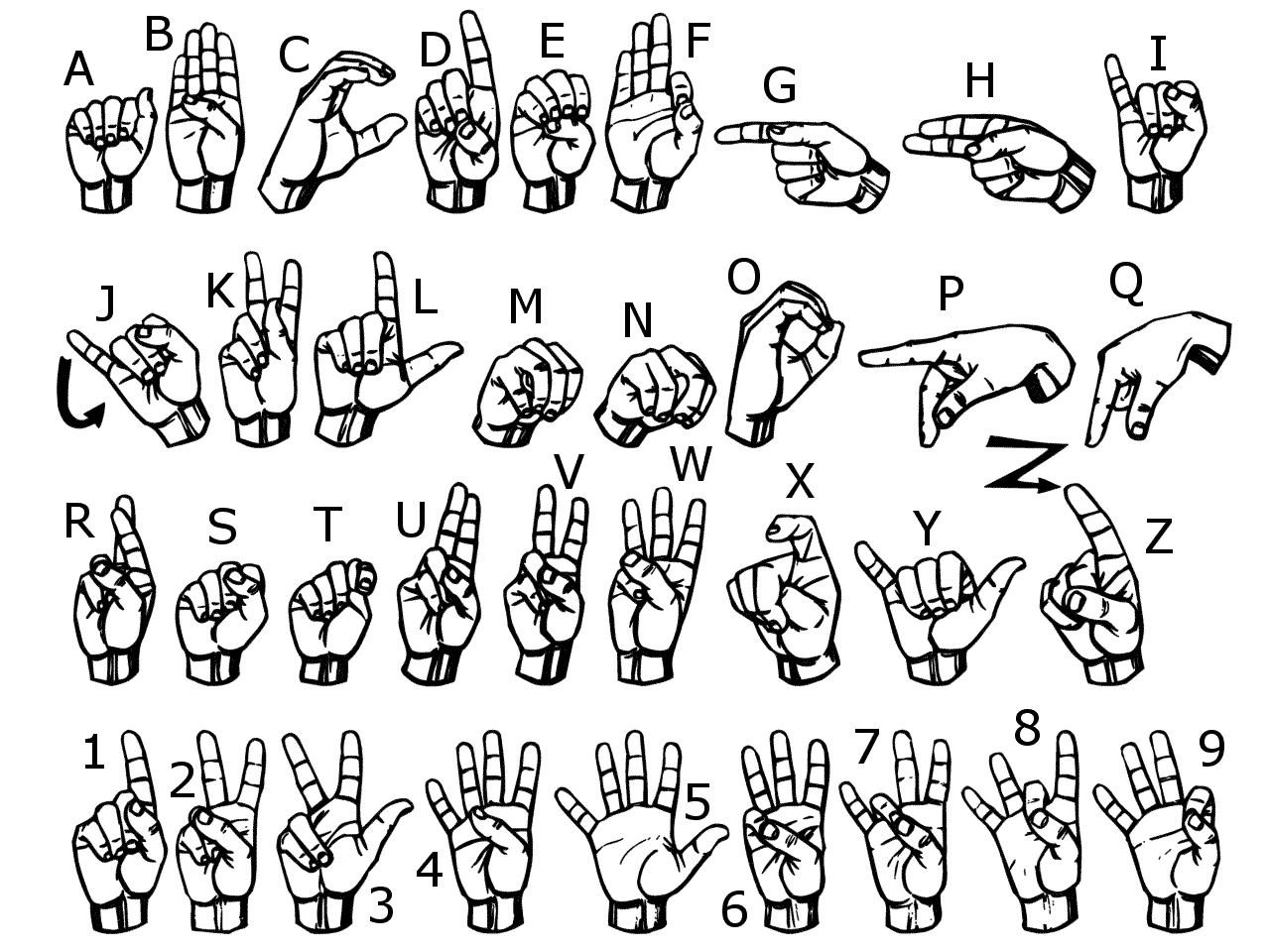 This image captures the letters, numbers, and their corresponding symbols used in American Sign Language.