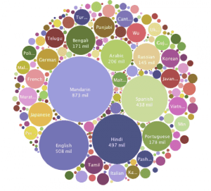 A graphic representation of the most spoken languages on Earth