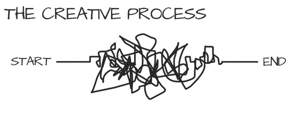 A depiction of the creative process.