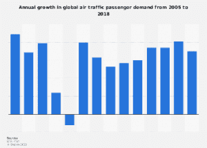 Air Carrier Statistics sample