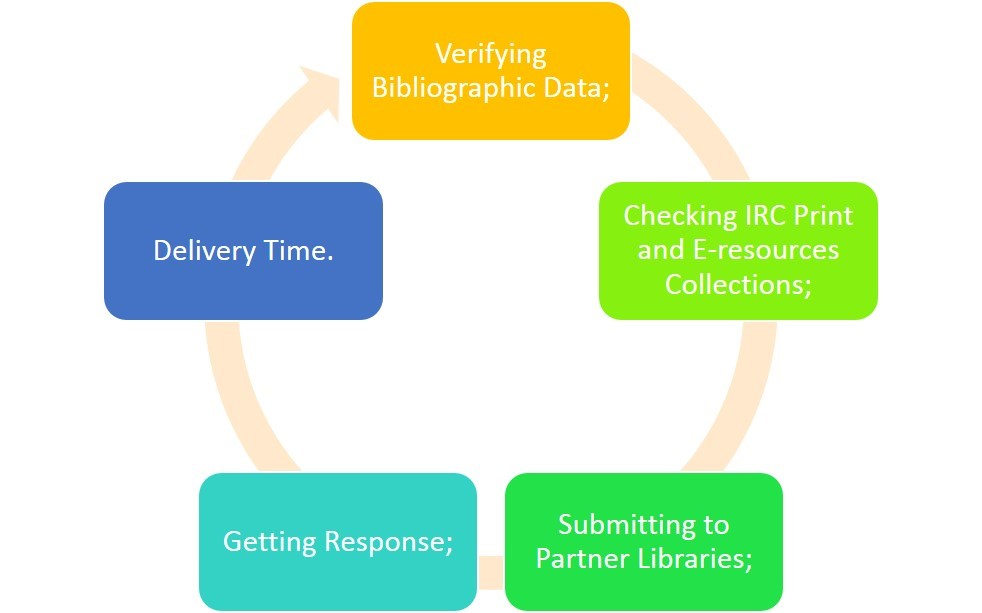 5 stages in Inter-library loan process (verifying bibliographic data, checking IRC print and e resources and collections, submitting to partner libraries, getting response and delivery time
