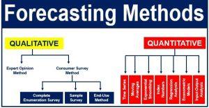 Forecasting Methods in Macroeconomics & Finance