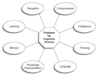 Basics of Cognitive Psychology.
