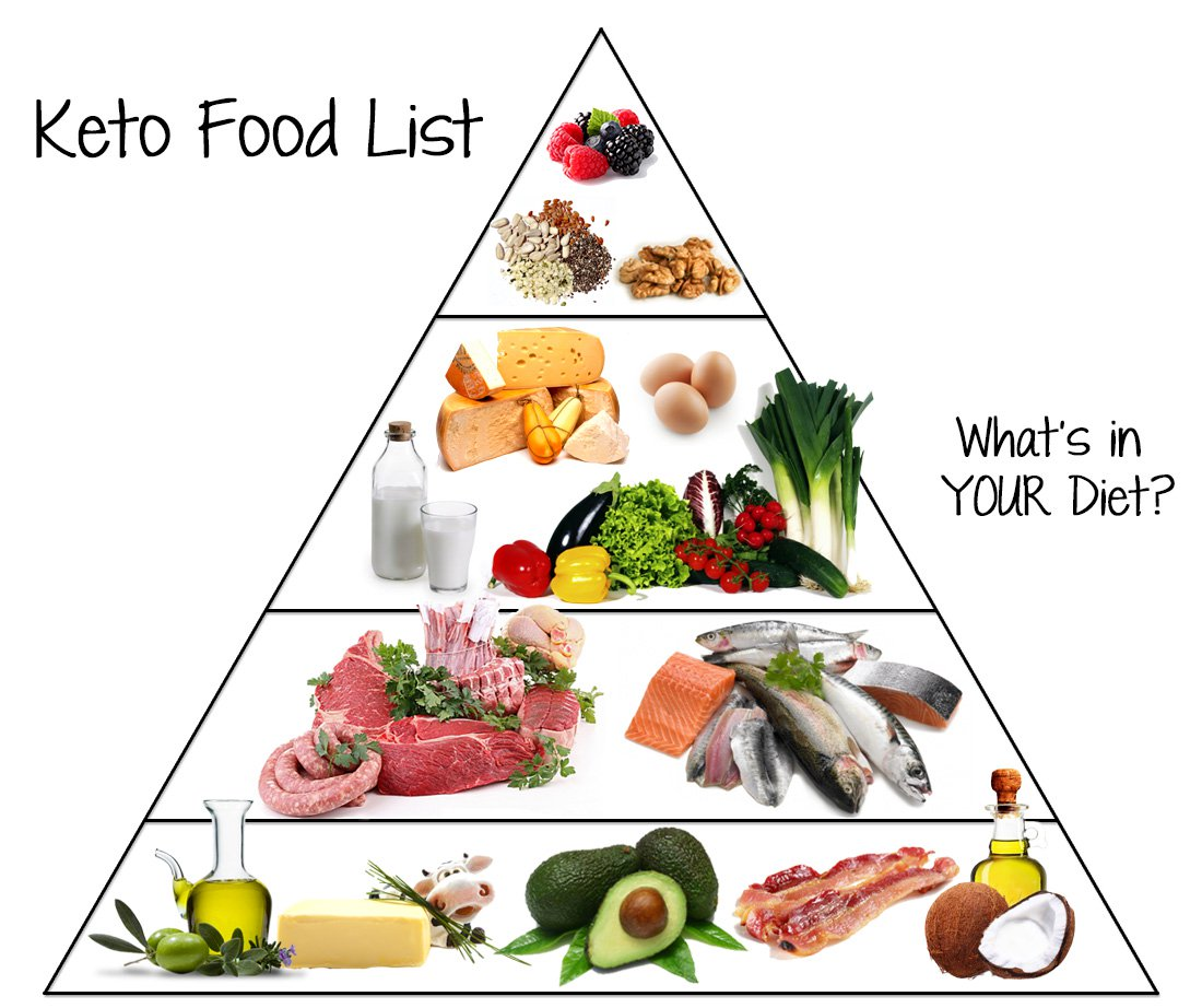 A Keto diet food pyramid