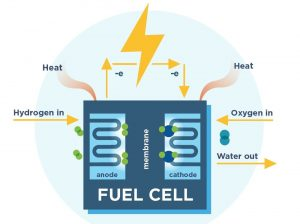 A Fuel Cell