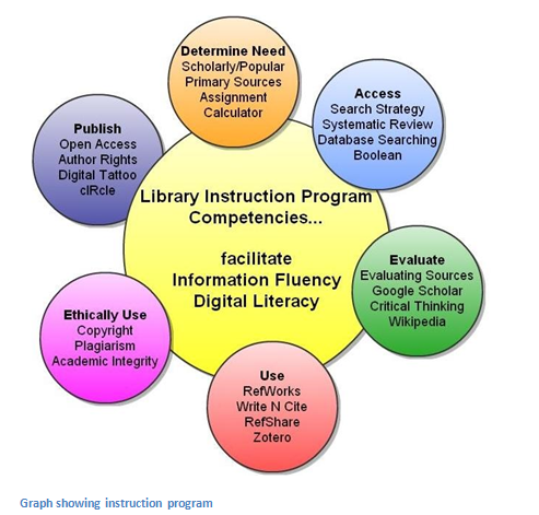 Library instruction program graphic