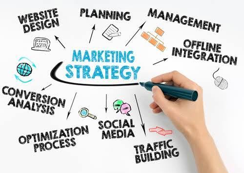Strategies for a successful marketing