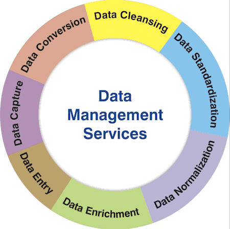 Data management plans are now a standard part of grant proposals for most funding agencies.