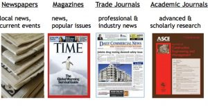 Current periodicals at the library