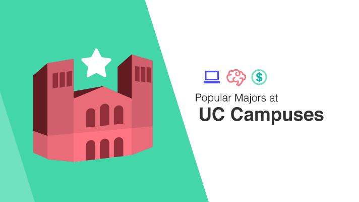 Most Popular Majors at Each University of California Campus