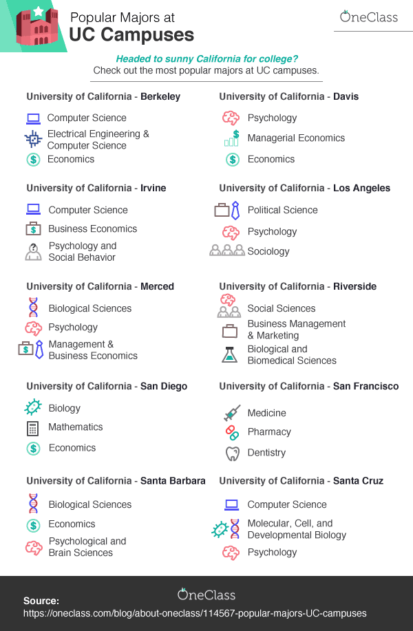 Popular Majors at UC Campuses