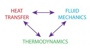 Demonstration of Heat Transfer Fluids and Thermodynamics