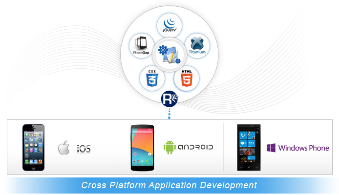 IOS, Andriod, Windows - Three platforms of mobile applications