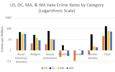 Hate crime rates in a diagram
