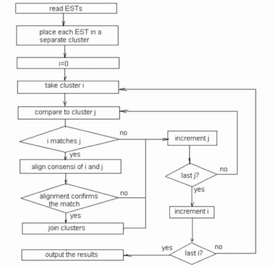 Basic algorithms of the CLU clustering program.
