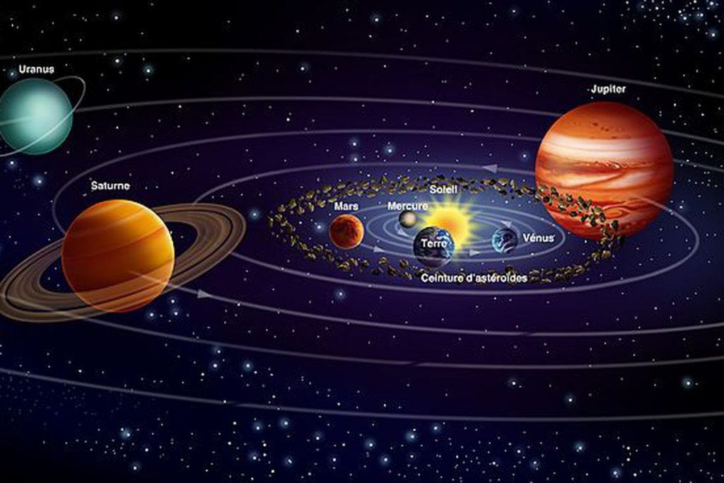The solar system showing all planets