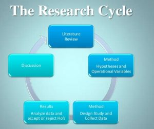 A demonstration of the research cycle