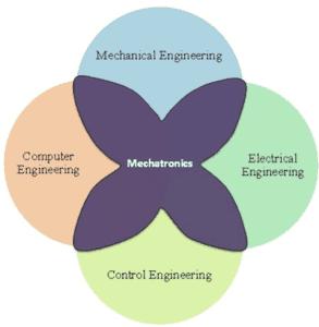Mechatronics venn diagram