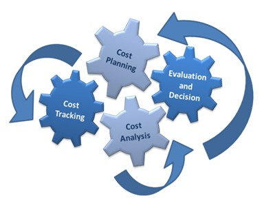 A Cost Management System Conceptual image