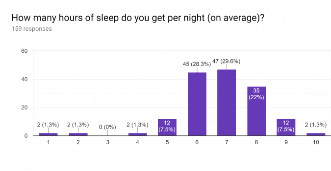 How many hours of sleep do you get per night (on average)? Bar graph