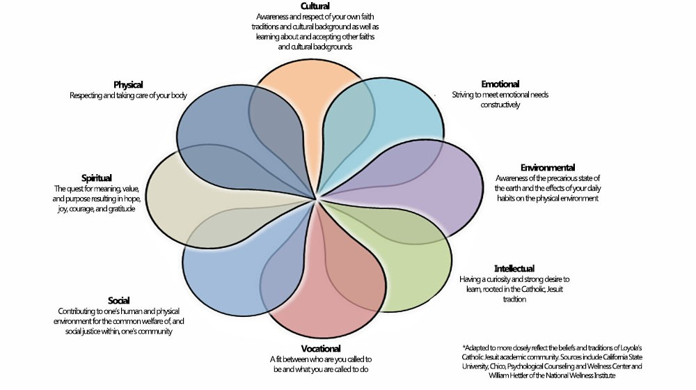 Loyola University's health and wellness diagram