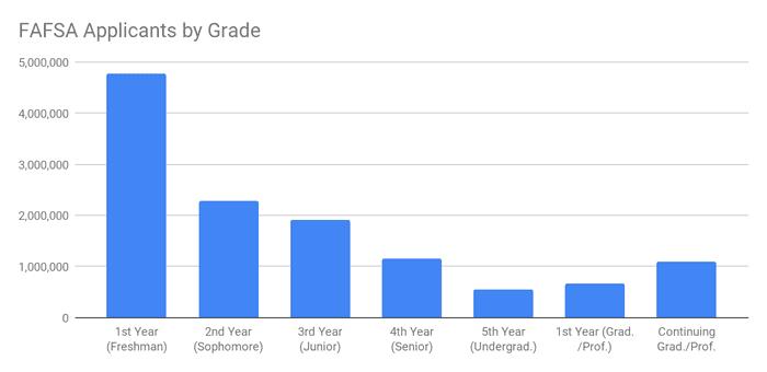 FAFSA applicants by grade