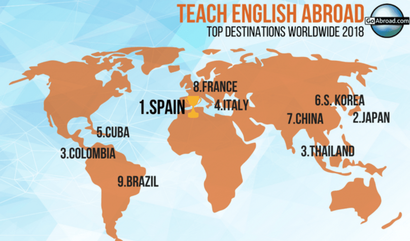 Easiest Job to Get After College? Teach English Abroad