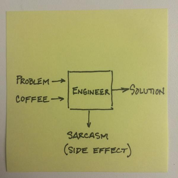 graph about engineering students
