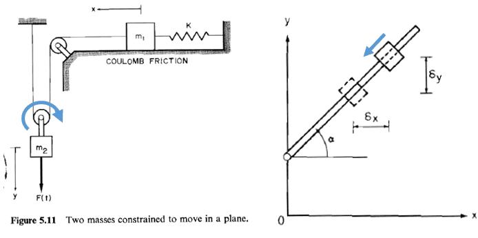 Image of simple dynamics models
