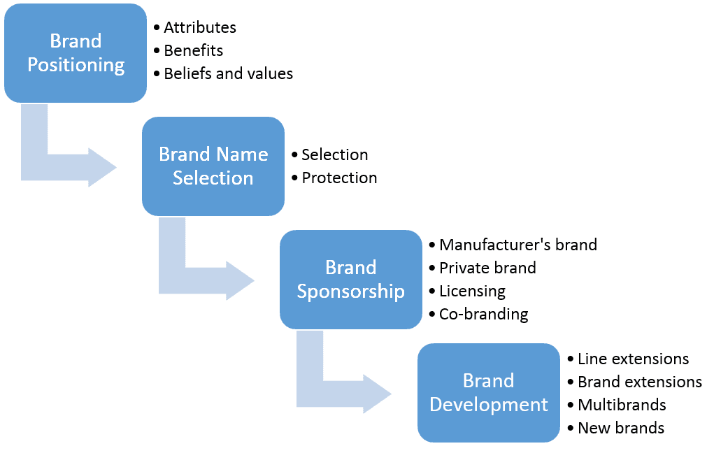 procedures for Fashion Branding and Licensing
