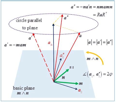 A picture depicting geometric algebra rotation of vectors