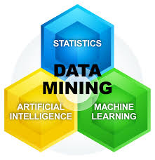 This graph outlines the basic structure of data mining.