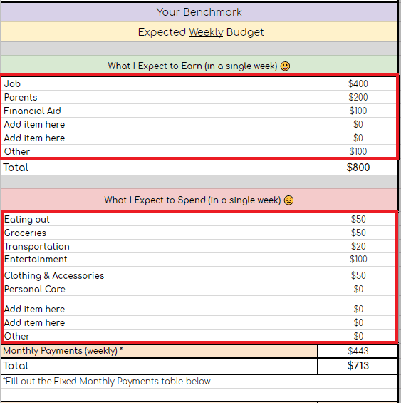 image of a table of a college budget template setting the budget benchmark with what you expect to earn on a given week and what you expect to spend and the fixed monthly payments you make.