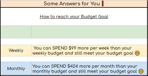 an excel table in a college budget template that states some answers for you on how to reach your budget goal on a daily, weekly and monthly basis when you are on track