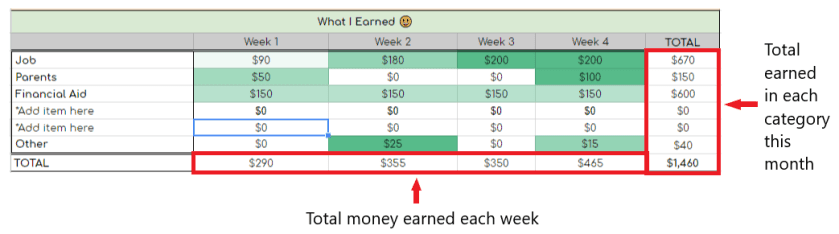 a college student budget template for the month of january calculating what was earned from your job, parents, financial aid fully populated with directional arrows pointing to the totals.