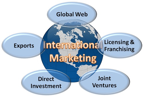 globe representing components of international marketing