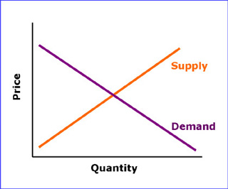 graph of demand and supply