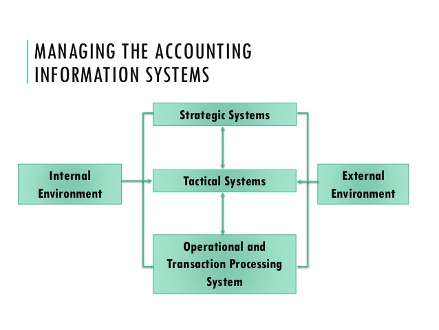 model of accounting information system