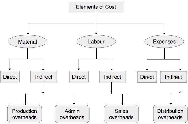 diagrammatic presentation of elements_of_cost