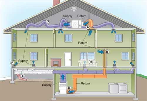 System of air conditioning