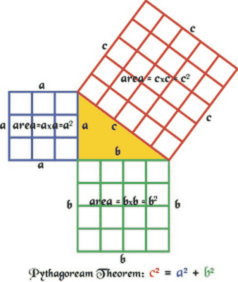 Diagramatic presentation of Pythagoras theorem