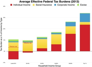 graph for federal taxation in the USA