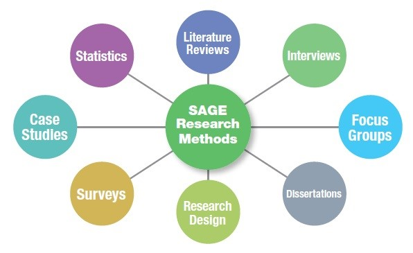 chart showing steps of research method