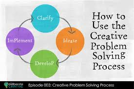 creative process of problem solving